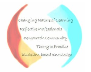 decorative image with text: changing nature of learning, reflective professionals, democratic community, theory to practice, discipline-based knowledge