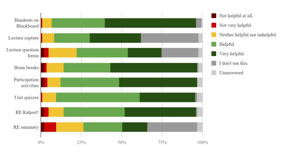Title: Figure 1. Student experience with teaching strategies Description: A bar graph with 8 bars displaying in color student response rates to different teaching strategies on a scale of 100%.