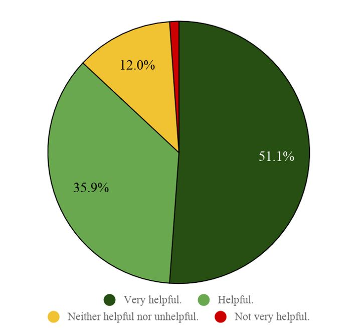 Title: Figure 2. Student experience with lecture capture. Description: A pie chart with 4 slices displaying in color student response rates to the use of lecture capture.