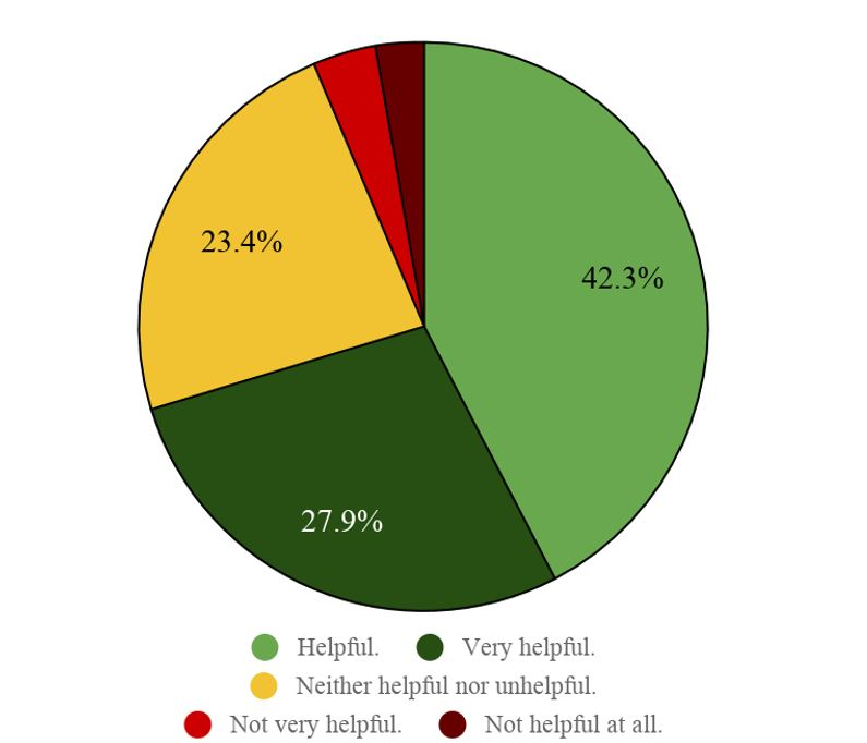 Title: Figure 3. Student experience with lecture question forms. Description: A pie chart with 5 slices displaying in color student response rates to the use of lecture question forms.